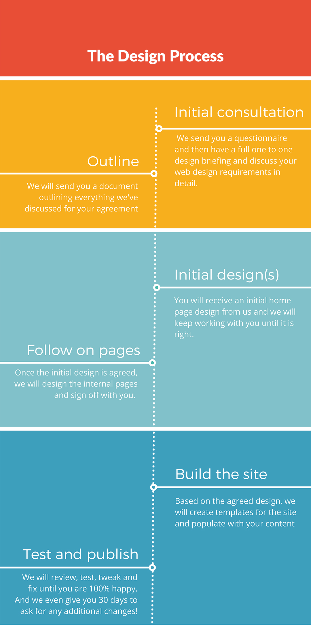 Springmedia design process